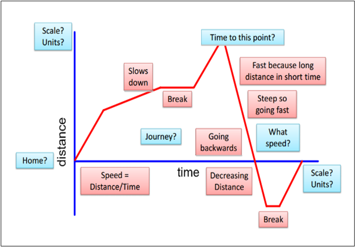 Distance-time graph inquiry - Inquiry maths | Middle school math ...