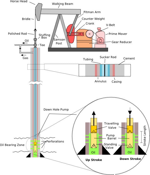 Pump Jack labelled - Oil well - Wikipedia, the free