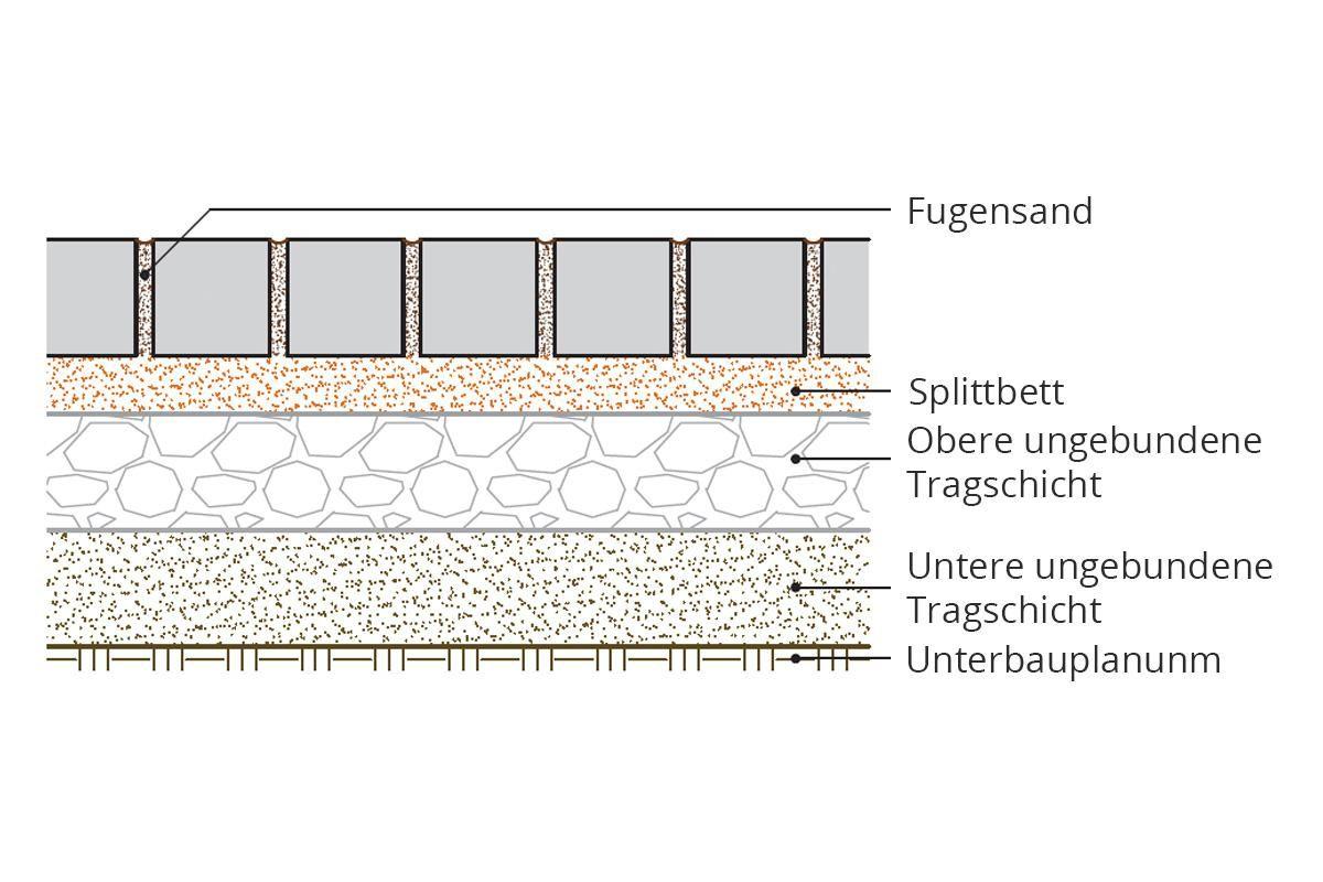 Gartenplatz Pflastern Anleitung Tipps Diybook At Pflastern Anleitung Pflastern Unterbau Pflaster