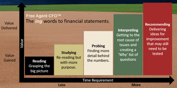 The Cfo Guide To Financial Reporting In 2021 Ing Words Financial Statement Marketing Analysis