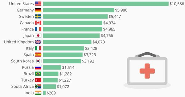 How U S Healthcare Spending Per Capita Compares With Other