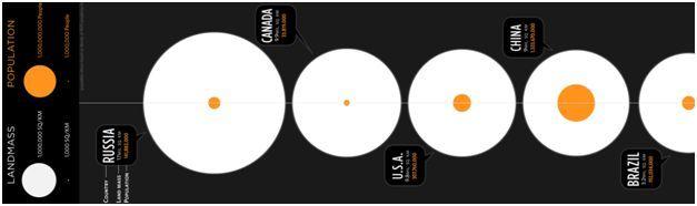 Comparative Bubble Chart  Information Design    Data