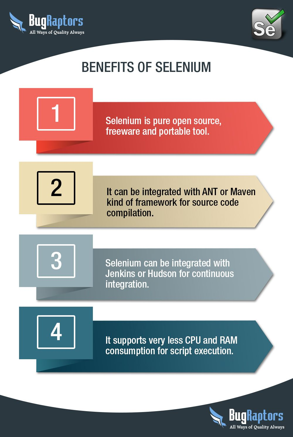 Pin By Bugraptors On Automated Software Testing Service Software