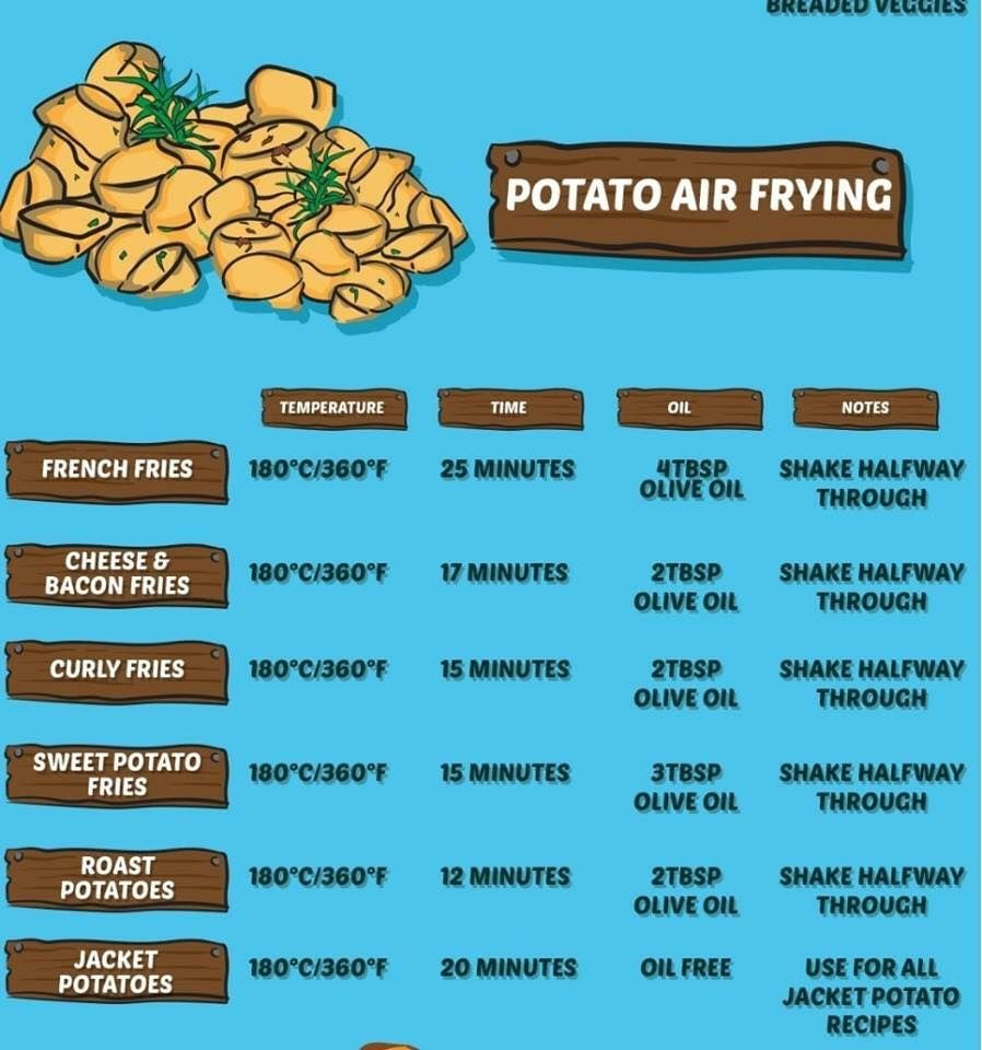 Pin By Karen Reeves On Air Fryer With Images Air Fryer Fries Air Fryer Cooking Times Air Fryer Recipes