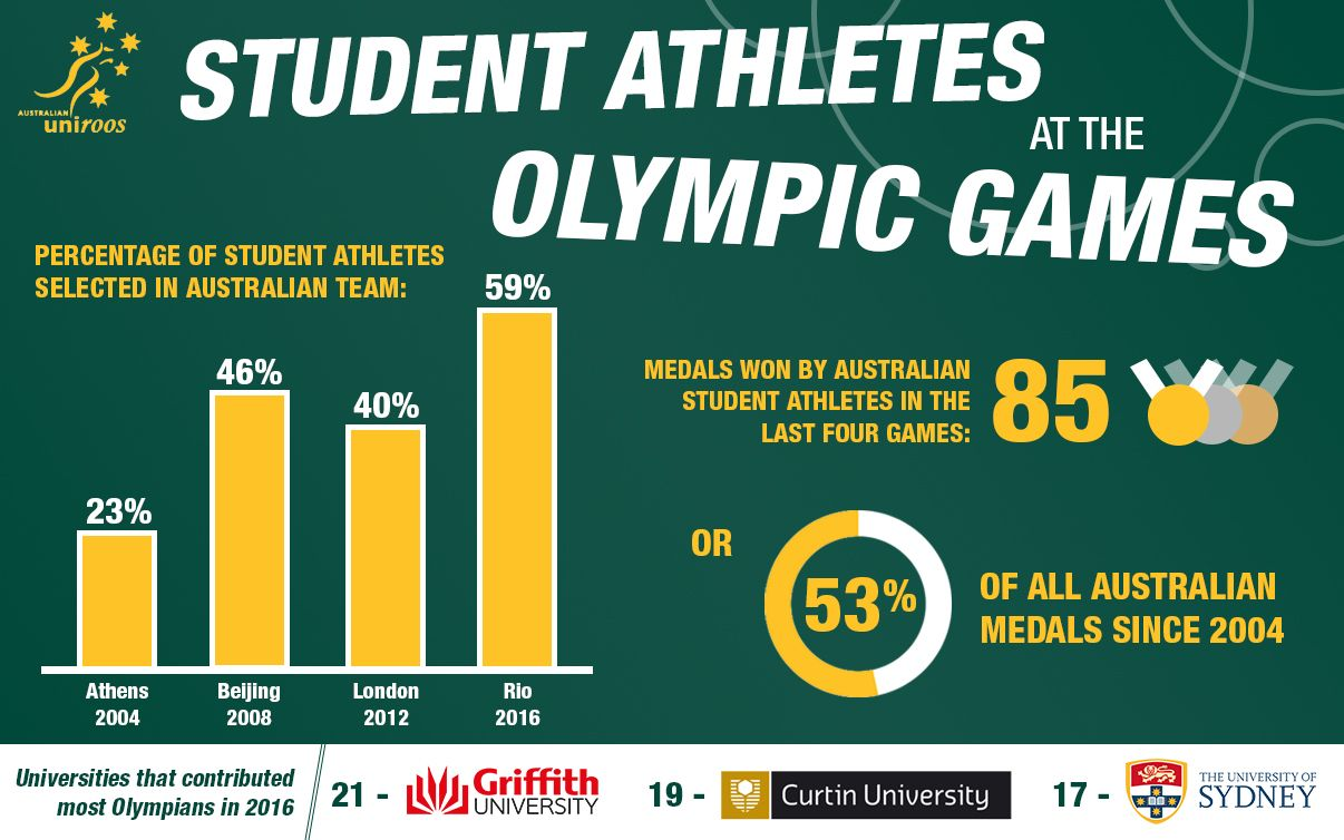 University sport has for a long time been a key pathway toward elite competition and the Olympic Games - just check out these stats.. For Australian Uniroos.