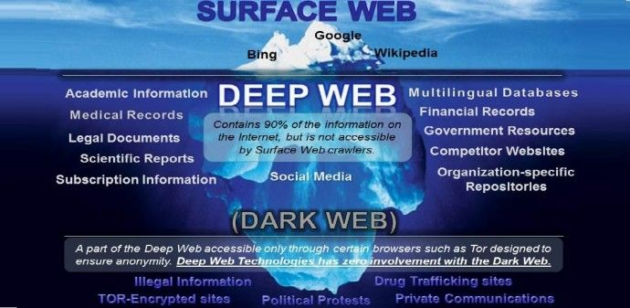 Here is a detailed yet simple to use guide on how you can access the here is a detailed yet simple to use guide on how you can access the dark ccuart Images