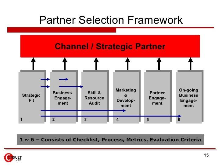 Partner Selection Framework Strategic Fit Business EngageMent
