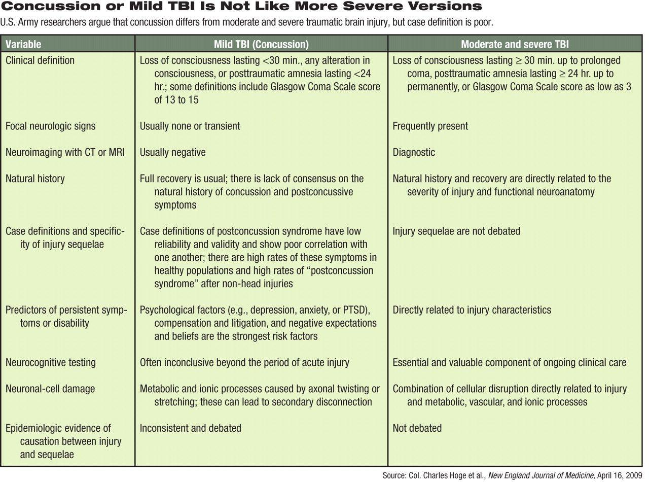 Comparison Of Mild And More Severe Tbi