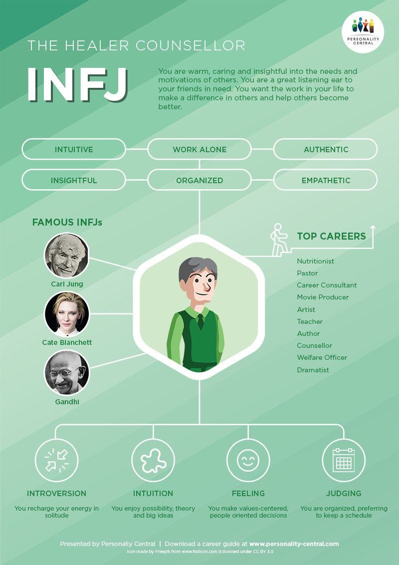 The INFJ Personality INFJs are insightful and bril
