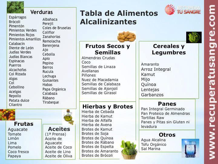 Tabla de alimentos alcalinizantes recetas pinterest - Colesterol en alimentos tabla ...