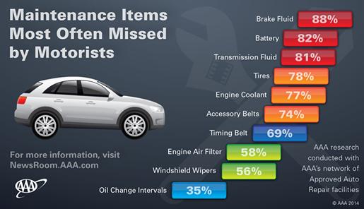Understanding Vehicle Maintenance Needs Is Challenging For Motorists Aaa Newsroom Car Care Motorist Car Repair Service
