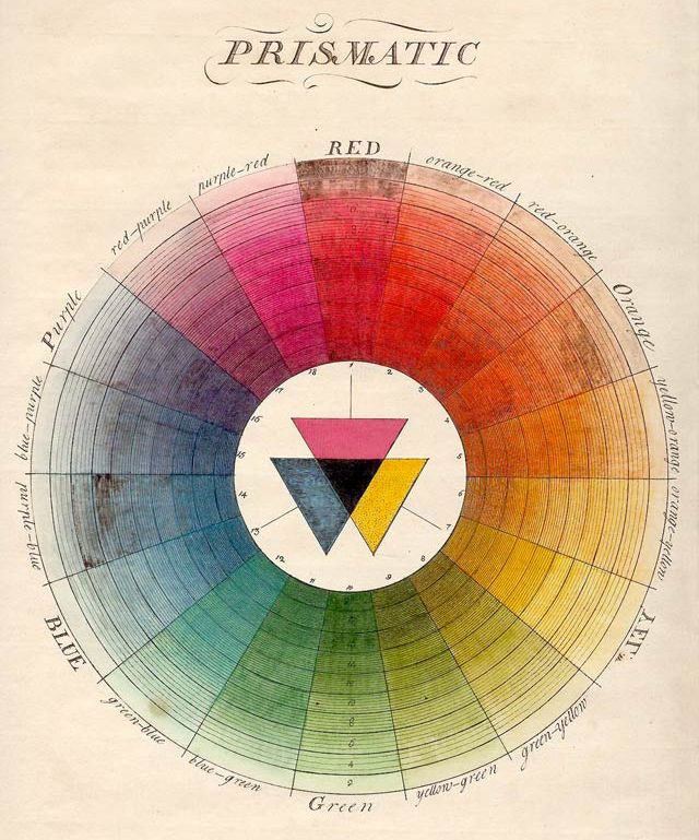 Prismatic/Natural System of Colors  • Moses Harris 1766