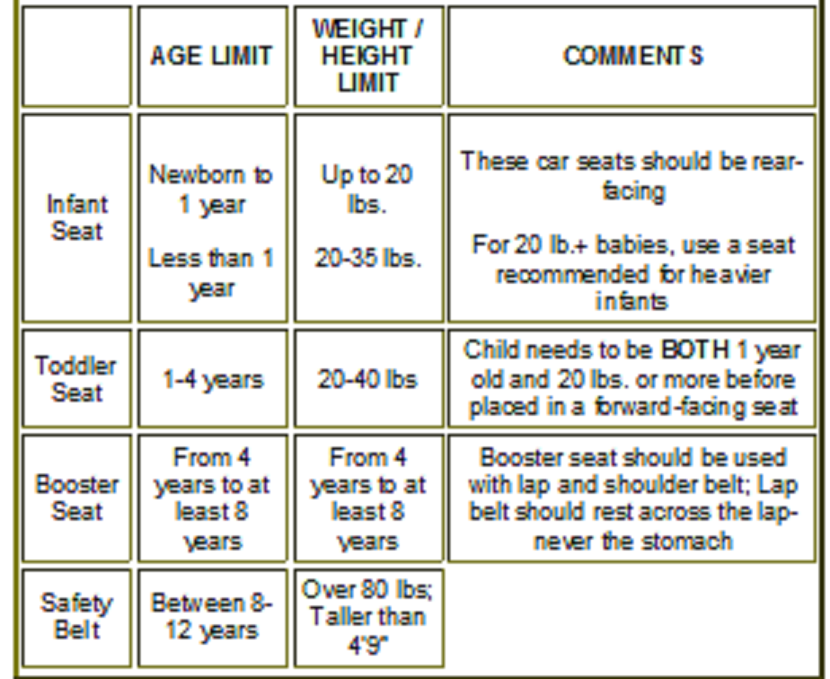 Proper Child Safety Seat Use Chart