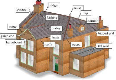 roof terms - Roof Terms