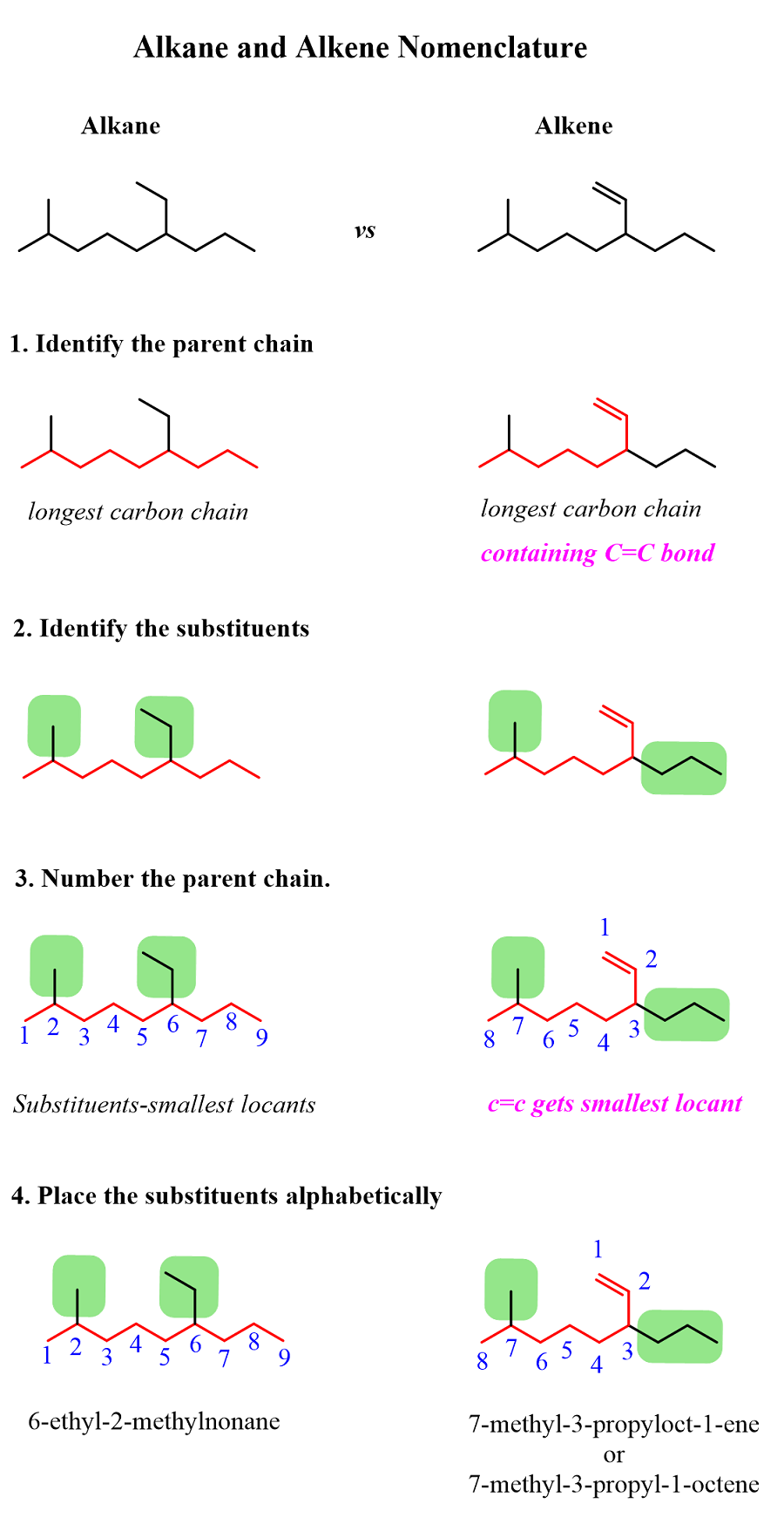 Photo of Alkane and Alkene Nomenclature difference