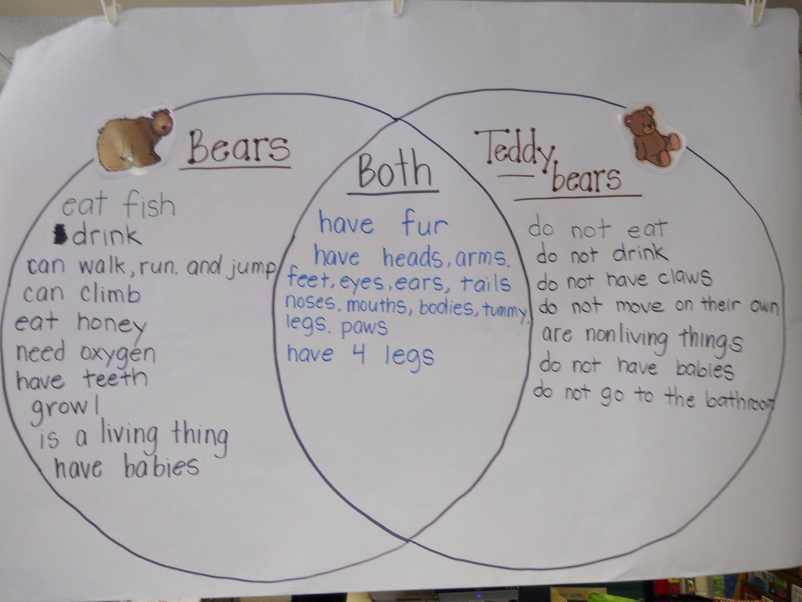 Krazy In Kindergarten Living And Nonliving Kindergarten Science Preschool Science