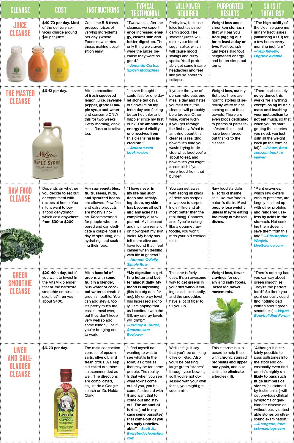 Charted spring cleansing post baby body pump pinterest charted guide on cleanses spring cleaning now i know why i didnt clean i didnt have this chart malvernweather Image collections
