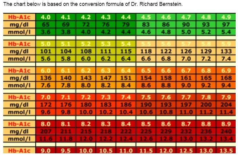 Conversion chart   average blood glucose level also here   to your rh pinterest