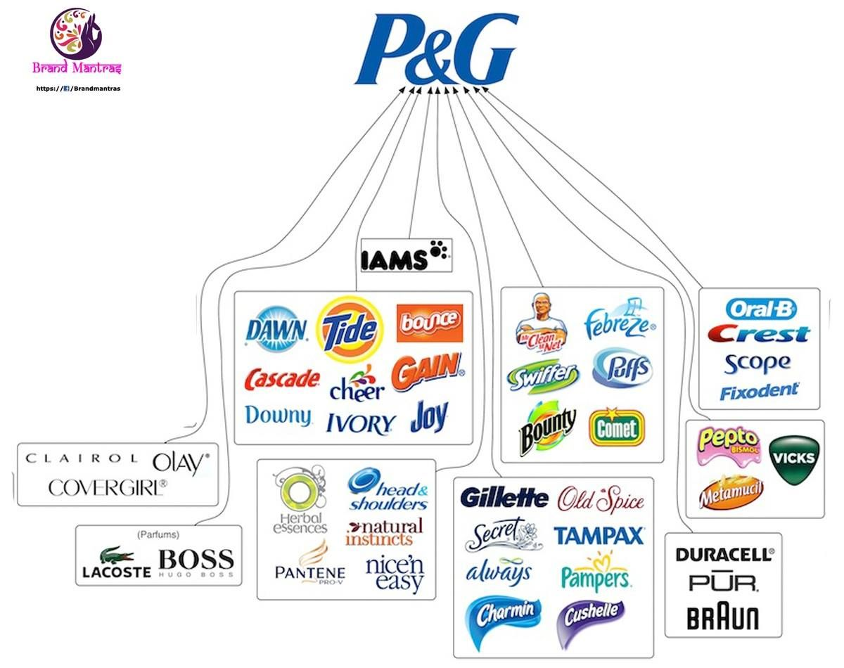 procter and gamble brand pinterest