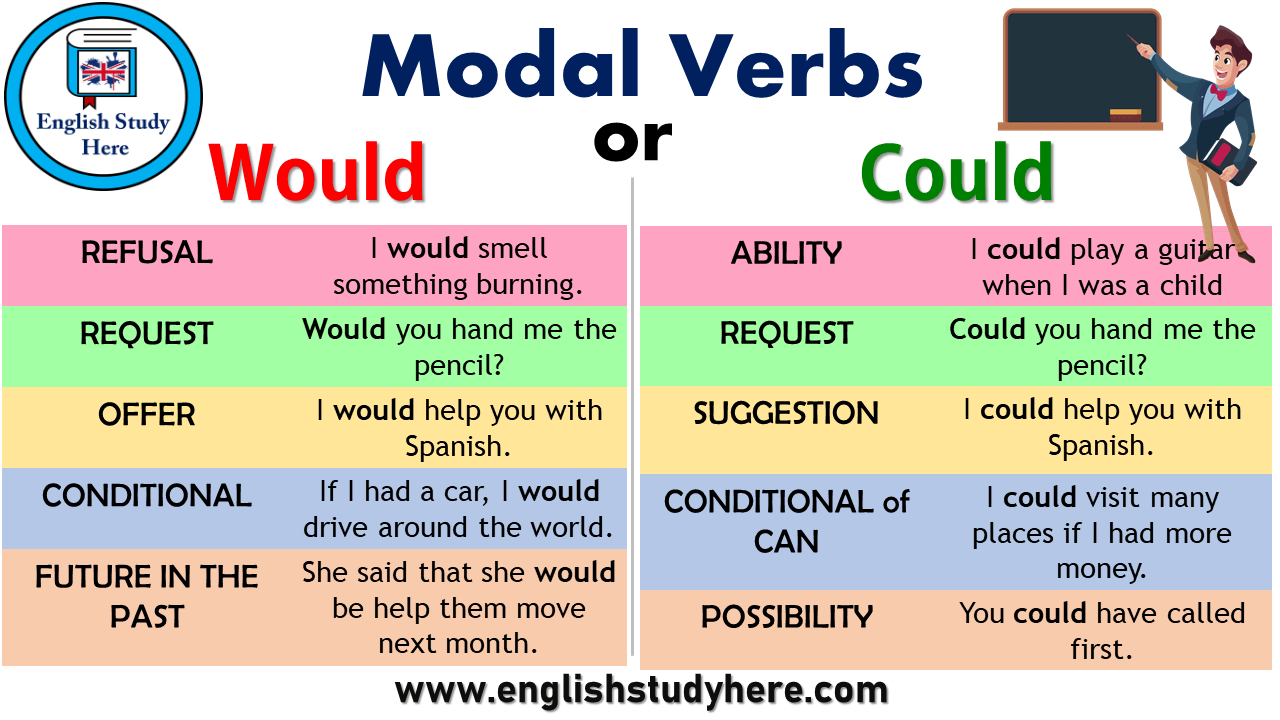 Modal Verbs - Could and Would | English grammar | English