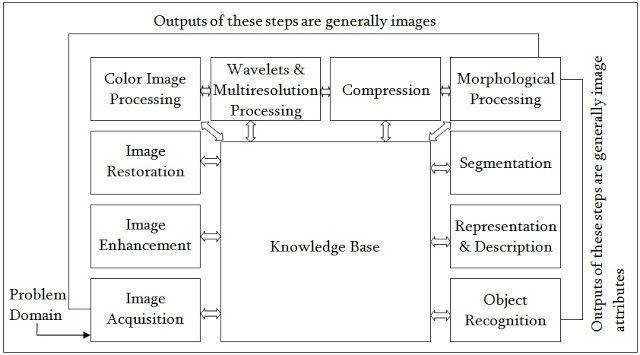 Describe The Fundamental Steps Of Digital Image Processing With A Neat Block Diagram Part 1 Digital Image Processing Image Processing Fundamental