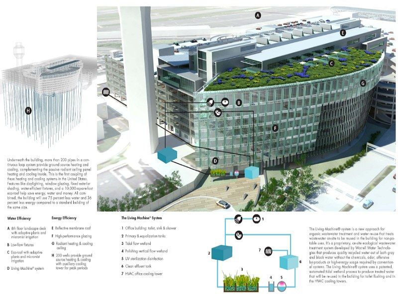 Green Roofed Port Of Portland Headquarters Aims For Leed Gold Green Roof Portland Architecture Sustainable Design
