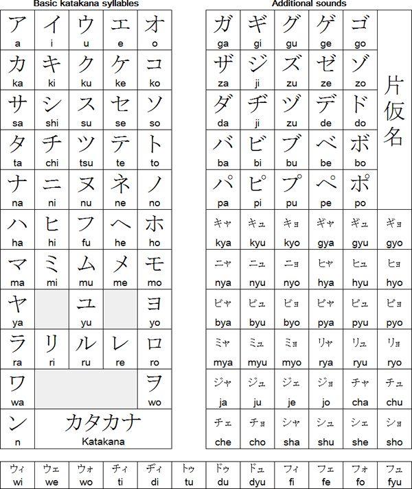 Japanese katakana chart mas also  foreign language japan rh pinterest
