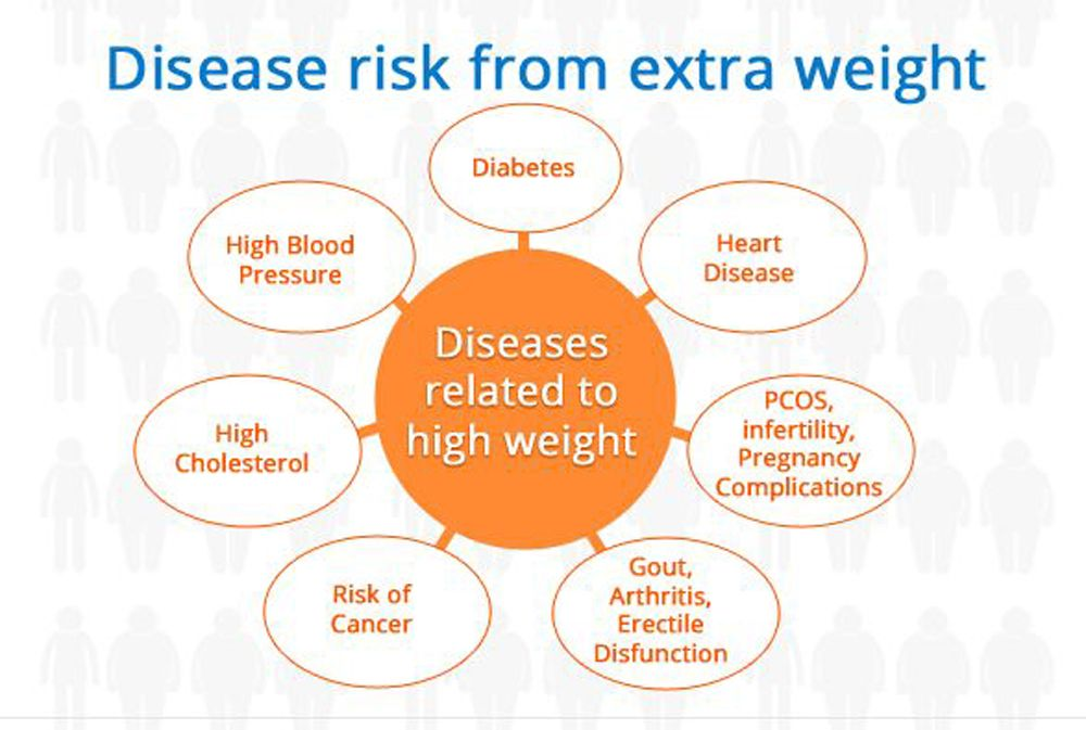 Weight loss centers richmond va
