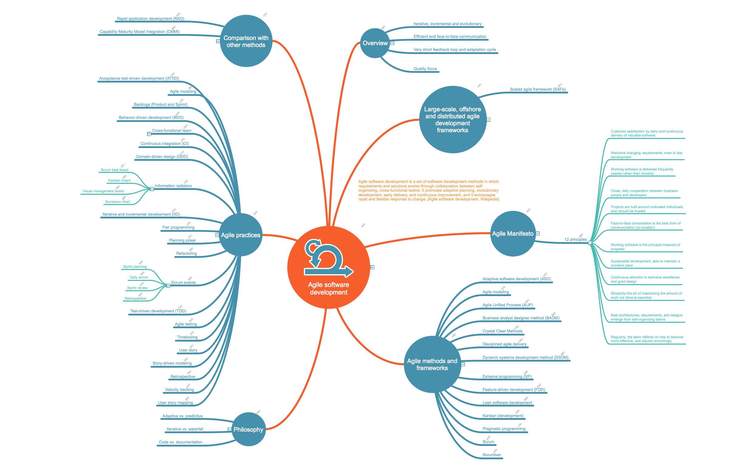 Agile Software Development This Mindmap Was Created In Conceptdraw Is Using Pro Diagramming Enhanced With Scrum Workflow Solution An Experienced User Spent 5 Minutes
