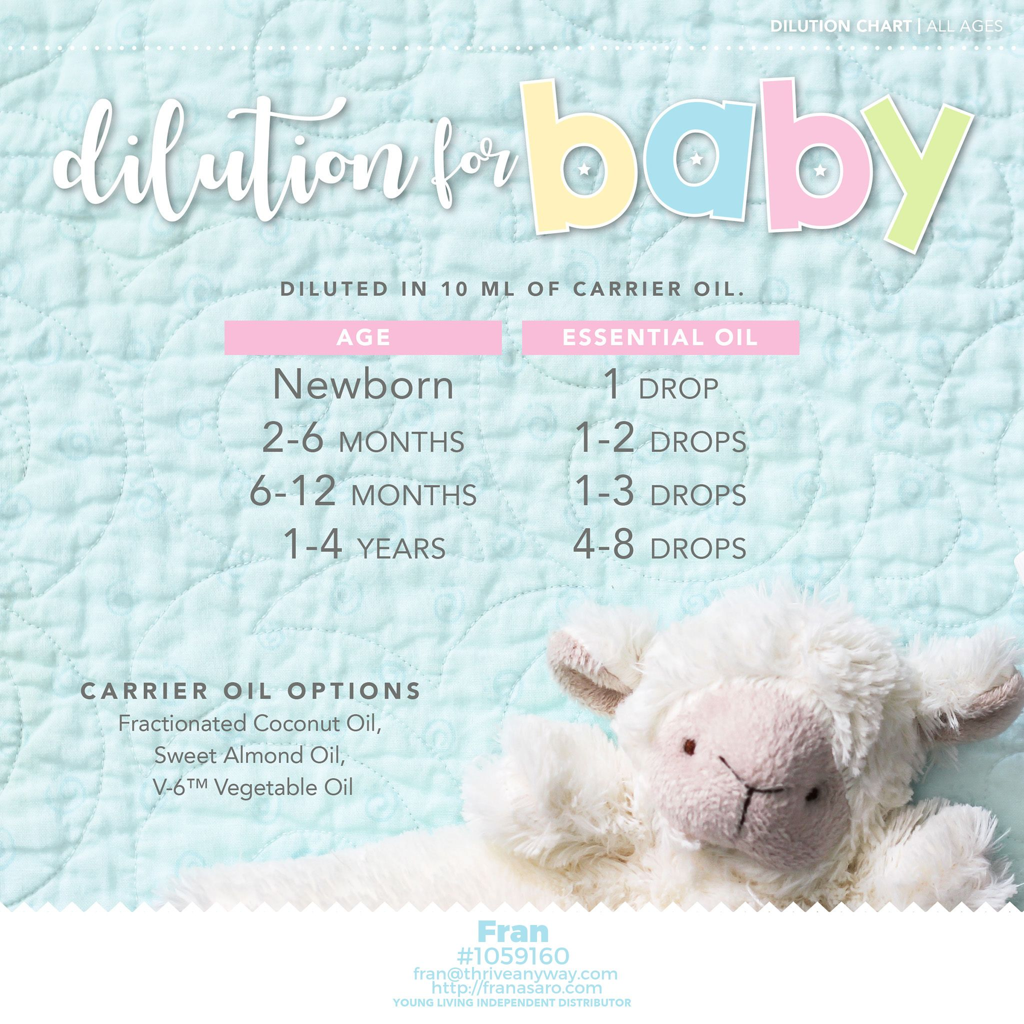 Dilution chart for babies how to dilute your young living essential oils every age see the if you would like read more on tips mamas also rh pinterest