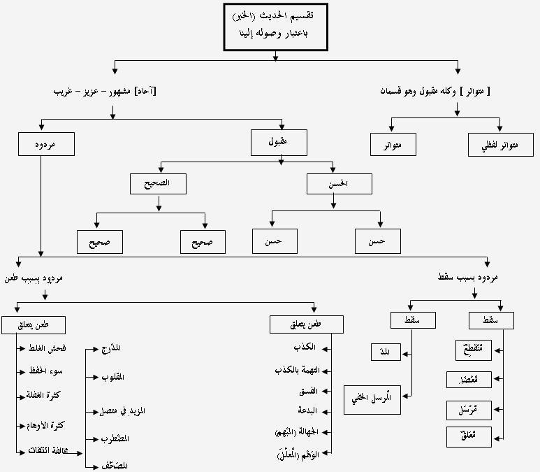 الخرائط الذهنية لسور القرآن الكريم سورة يونس Quran Book Mind Map Quran
