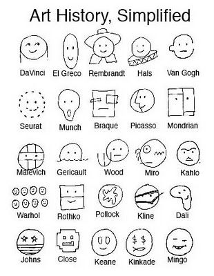 Photo of simplified way of remembering famous artists