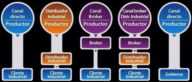 Canales De Distribución Canales De Distribucion Mercadotecnia Marketing