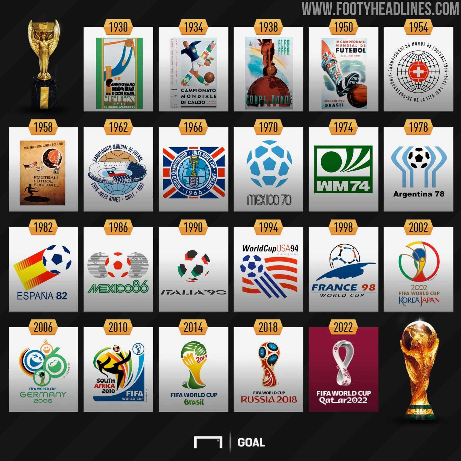 Full Fifa World Cup Logo History From 1930 Until 2022 Where Does Qatar 2022 Rank Footy Headlines Copa Do Mundo Copa Do Mundo 2022 Copa Do Mundo Fifa