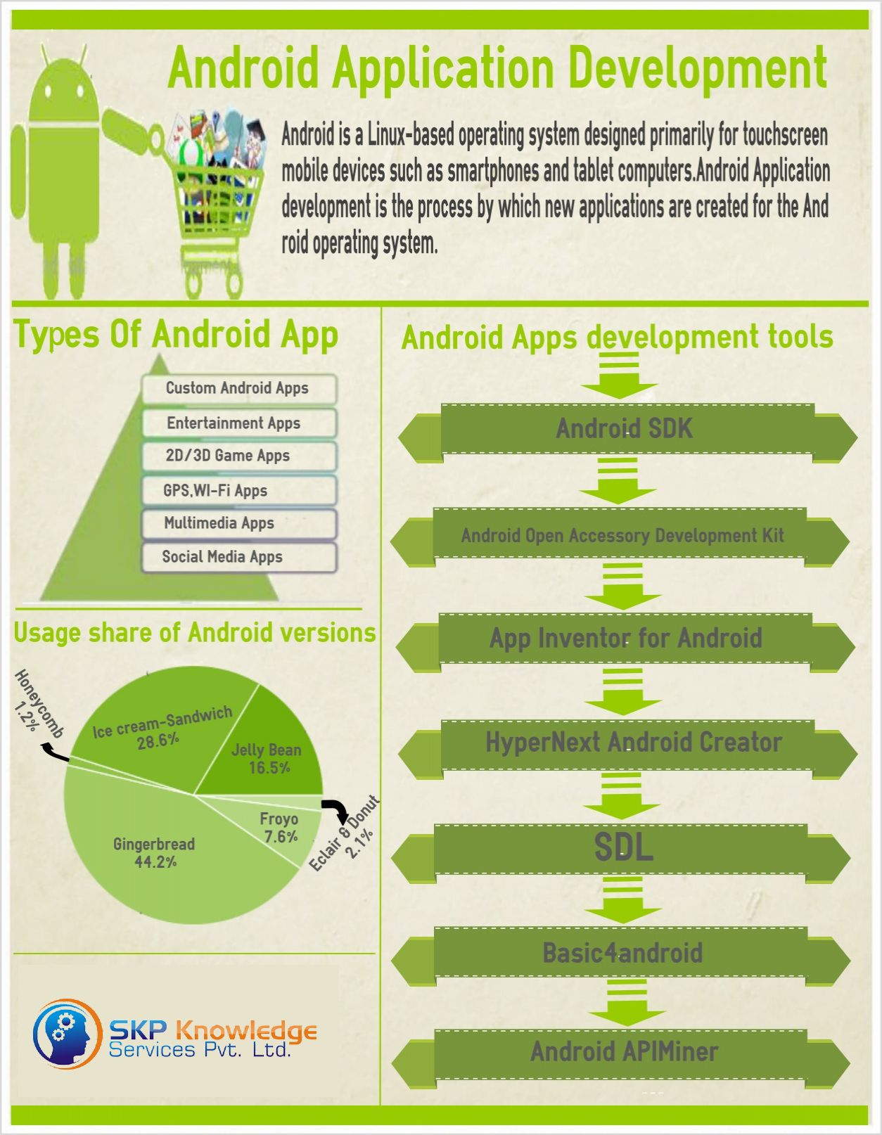 Android Application Development Services SKP Knowledge