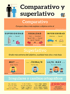 Comparativo Y Superlativo Comparative And Superlative Comparativos Y Superlativos Español Preescolar Aprender Español