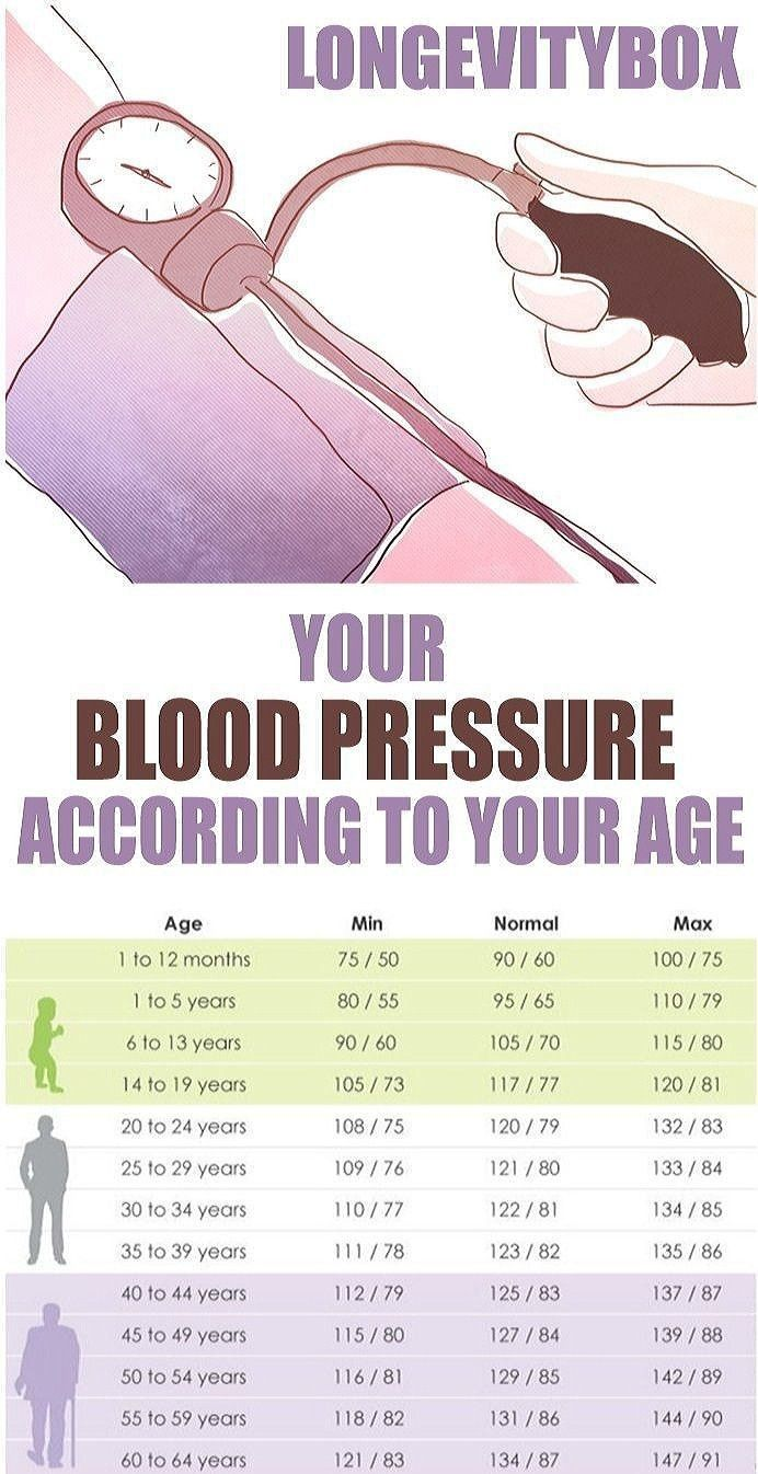 6 Natural Home Remedies for High Blood pressure Blood