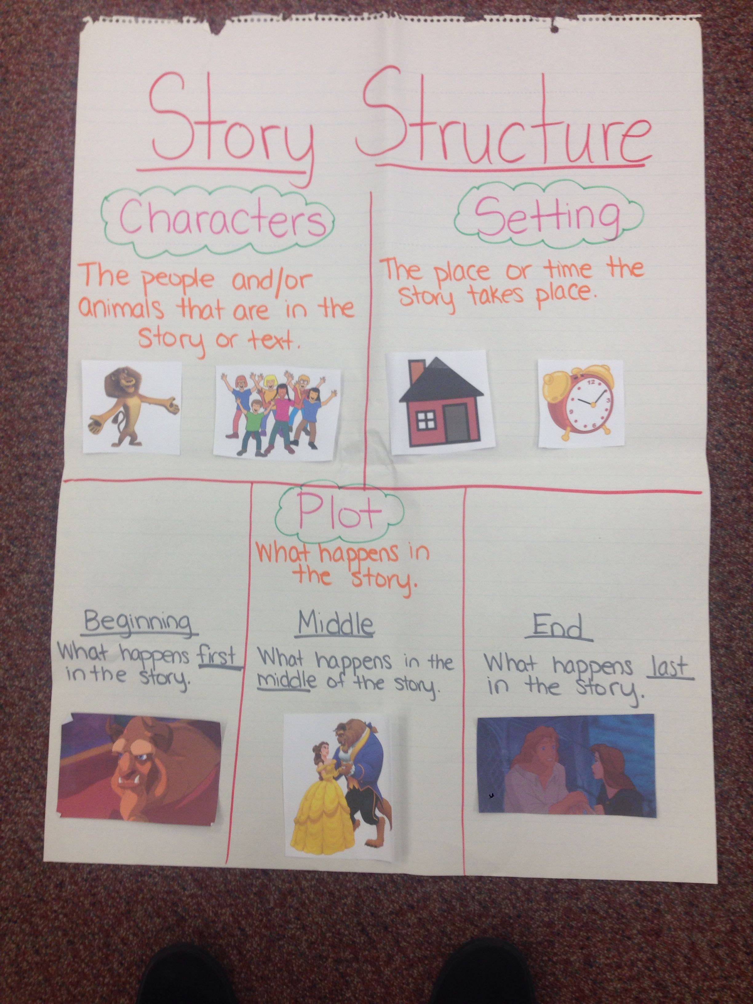 Story Structure Anchor Chartuld Use Idea On White Board
