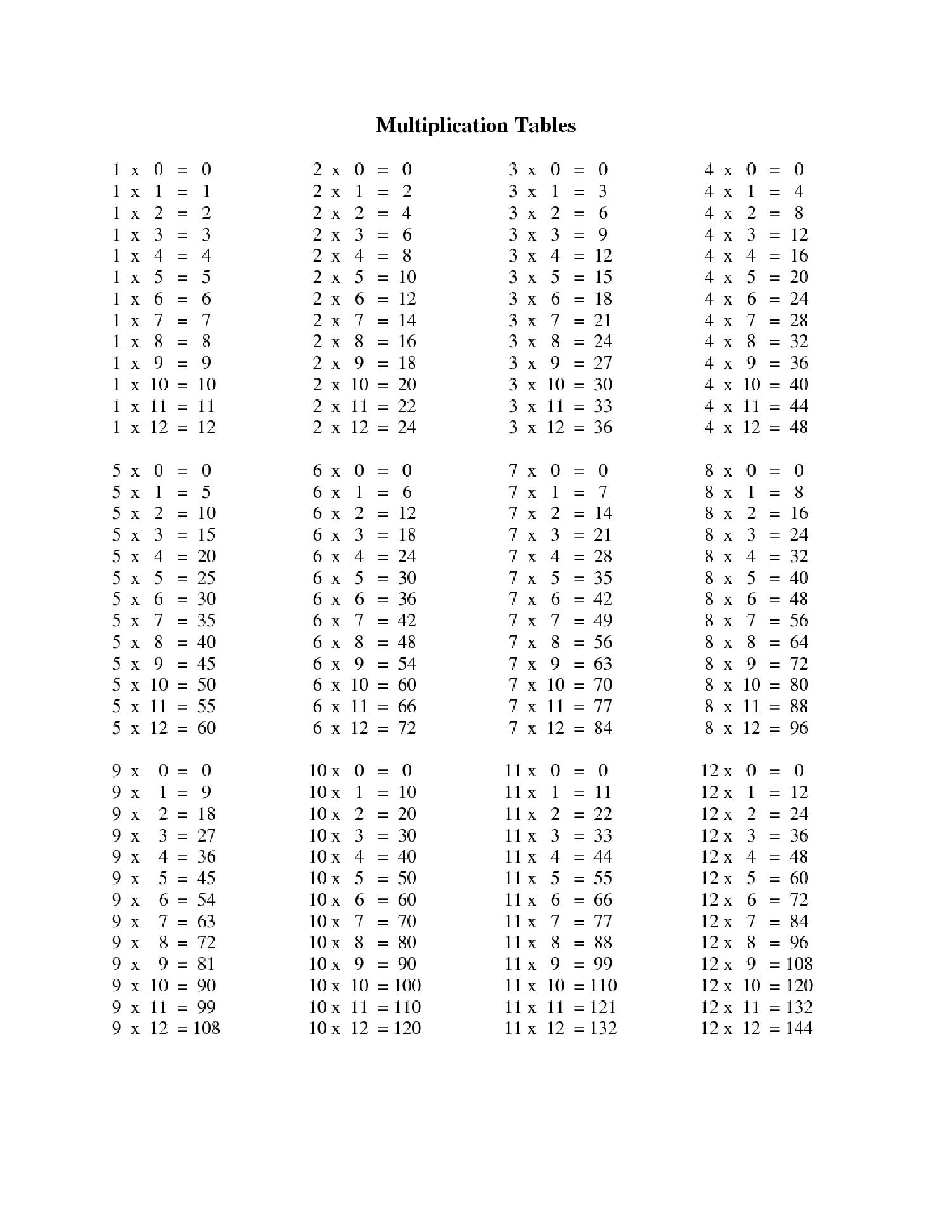 Multiplication Chart For Grade 3 Kids