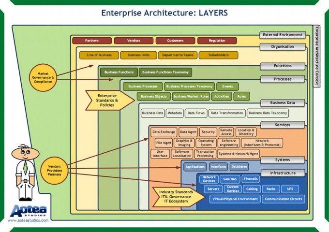 Enterprise Architecture Project Management Pinterest - new blueprint architecture enterprise