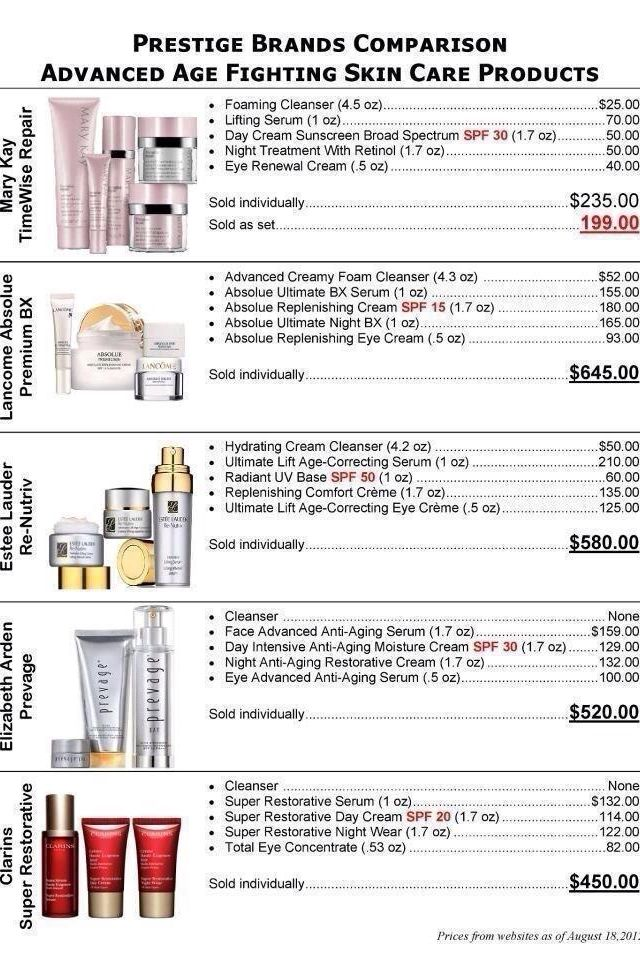 Price comparison Mary Kay vrs other skin care products
