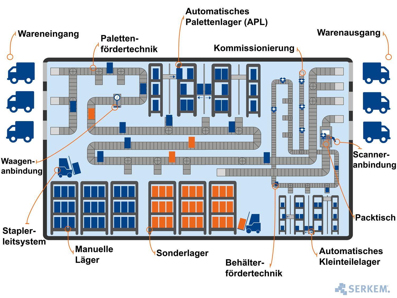 Lagerbereiche, die mit SAP EWM optimiert werden können - mit ...