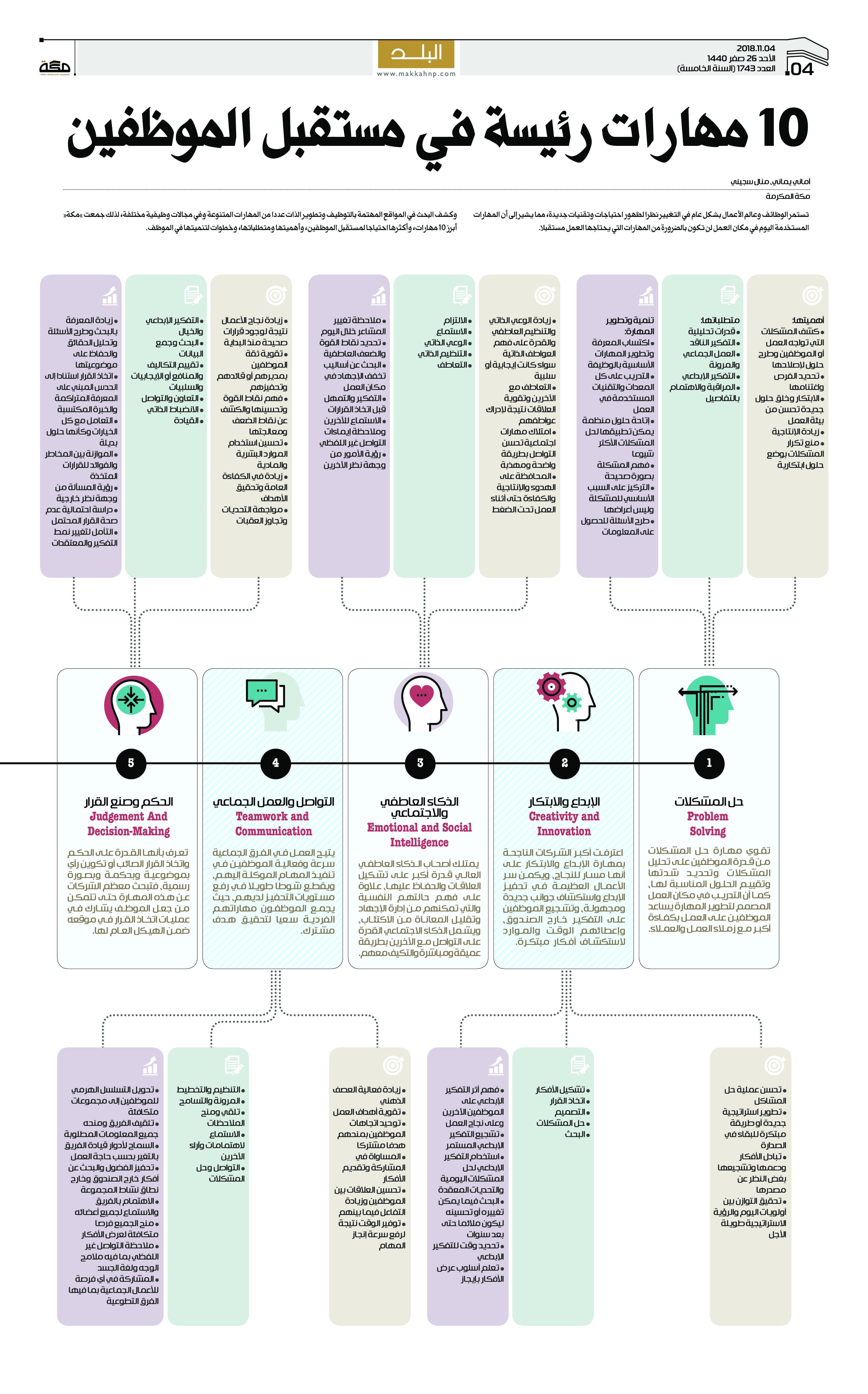 10 مهارات رئيسة في مستقبل الموظفين صحيفةـمكة انفوجرافيك تحقيقات Infographic Emotions Solving