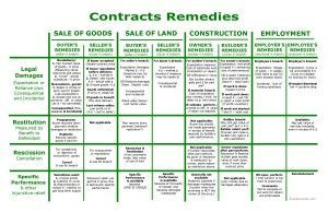 Contracts Remedies  Bar Exam Study Materials  Bar Exam Charts