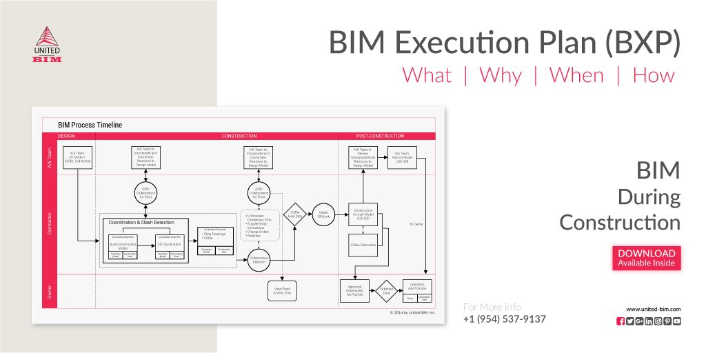 Bim Execution Plan Bxp What Why When And How How To Plan