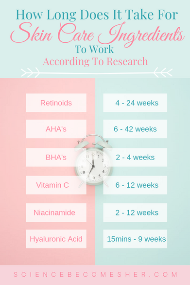 How Long Does It Take Skin Care Ingredients To Work According To Research Skincare Ingredients Skin Care Oily Skin Care