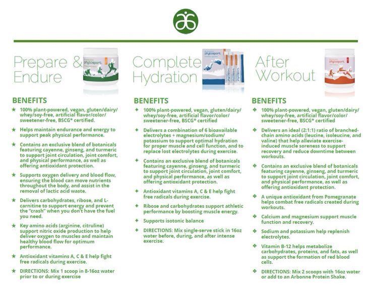 See the benefits of Arbonne's PhytoSport products!