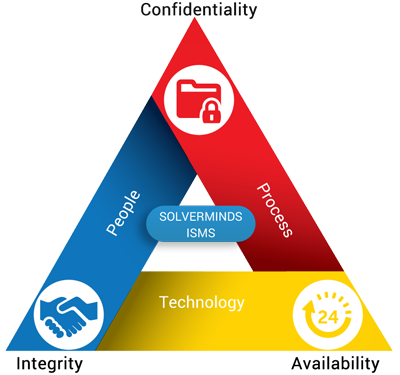 Information Security Management System Isms Solverminds Business Intelligence Solutions Safety Management System Enterprise Application