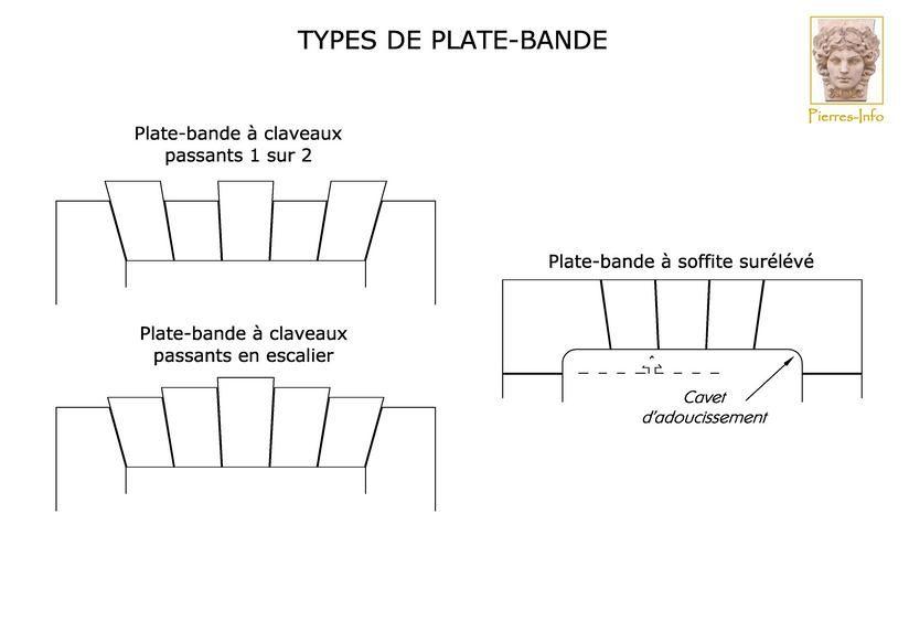 les differents types de plate bandes suite civil eng. Black Bedroom Furniture Sets. Home Design Ideas