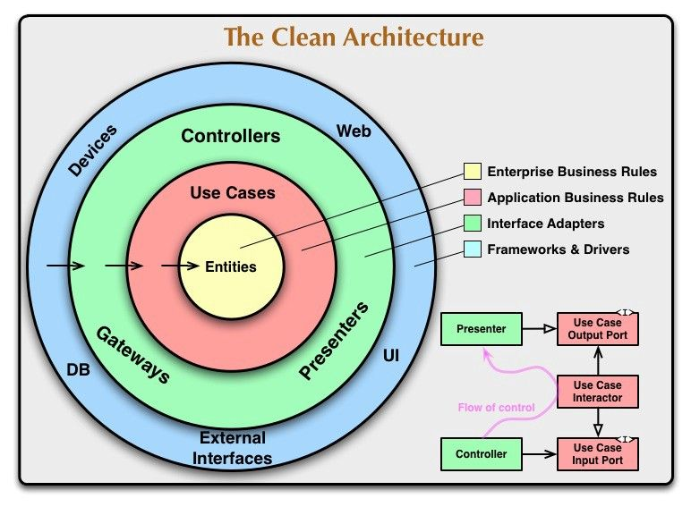 A detailed guide on developing Android apps using the Clean Architecture pattern #softwaredesign